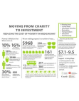 Medicine Hat Poverty Infographic